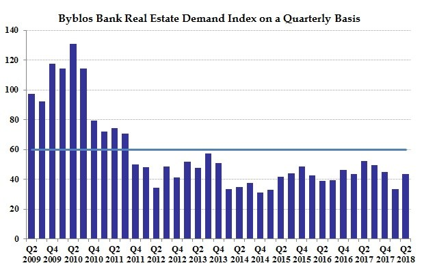 Real Estate Demand Index Q2 2018
