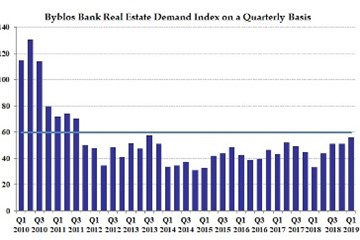 Byblos Bank Real Estate Demand Index in First Quarter of 2019