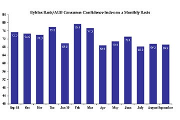 Byblos Bank/AUB Consumer Confidence Index: Consumer Confidence retreats in Third Quarter of 2019